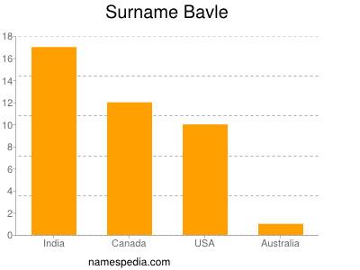 Surname Bavle
