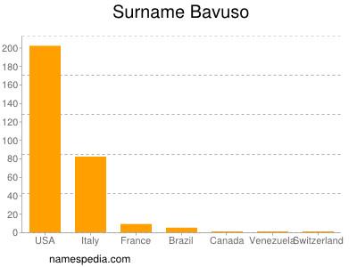 Surname Bavuso