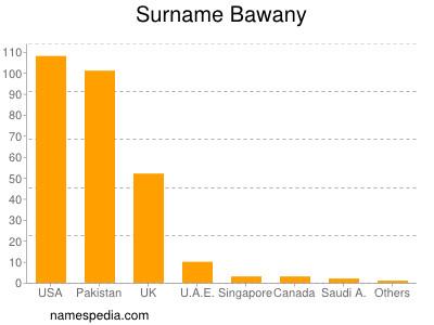 Surname Bawany