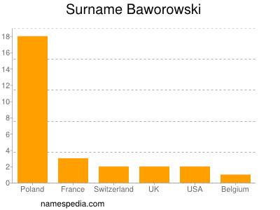 Surname Baworowski
