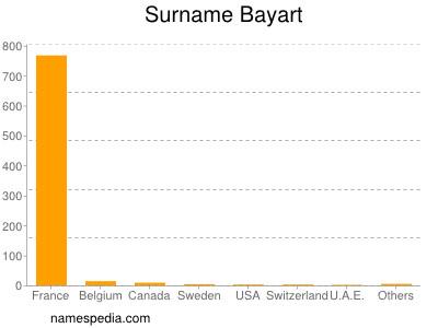 Surname Bayart