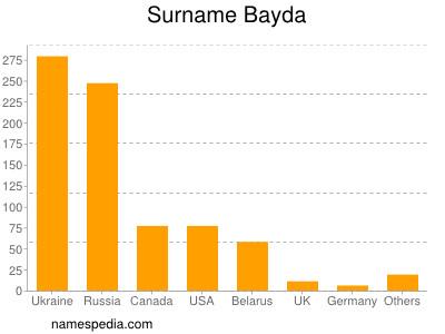 Surname Bayda