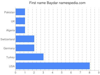 Given name Baydar