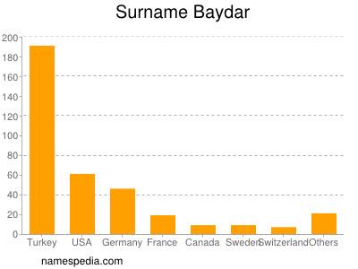 Surname Baydar