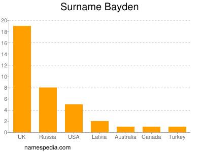 Surname Bayden