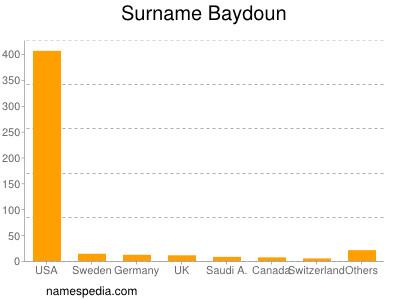 Surname Baydoun