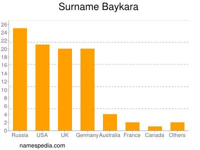 Surname Baykara