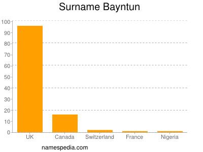 Surname Bayntun