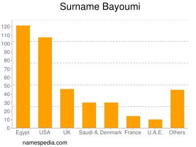 Surname Bayoumi
