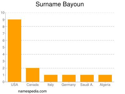 Surname Bayoun