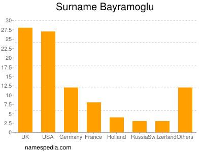 Surname Bayramoglu