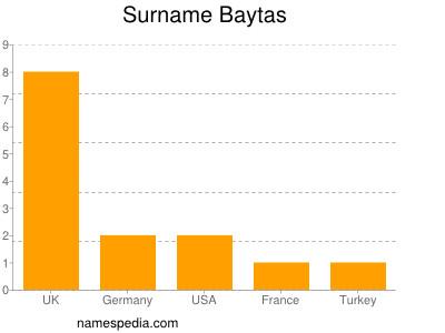 Familiennamen Baytas
