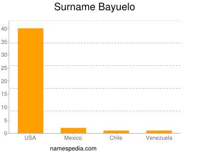 Surname Bayuelo