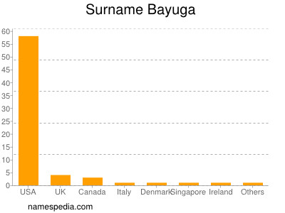 Familiennamen Bayuga
