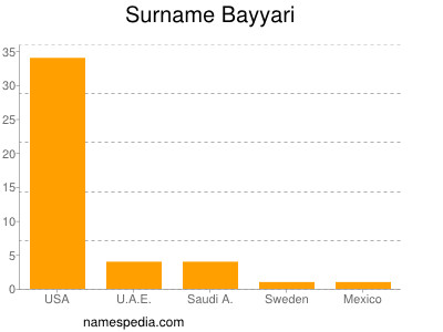 Surname Bayyari