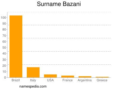 Surname Bazani