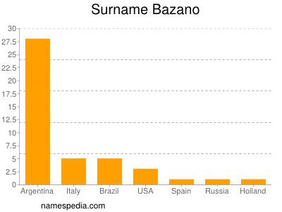 Surname Bazano