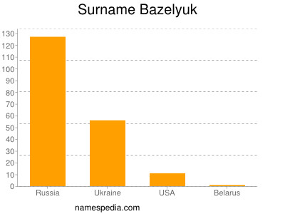 Familiennamen Bazelyuk