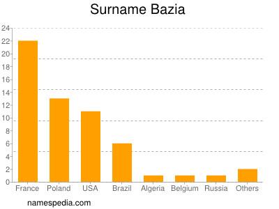Surname Bazia