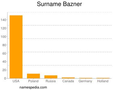 Surname Bazner