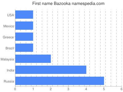 Given name Bazooka