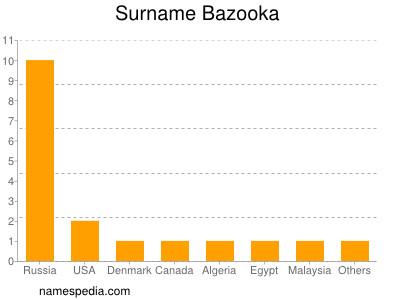 Surname Bazooka
