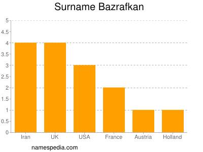 Surname Bazrafkan