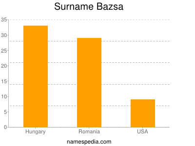 Surname Bazsa