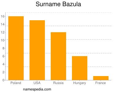 Surname Bazula