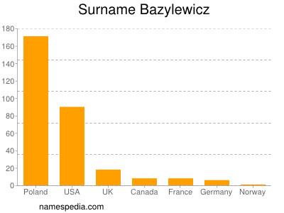 Surname Bazylewicz