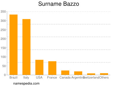 Surname Bazzo