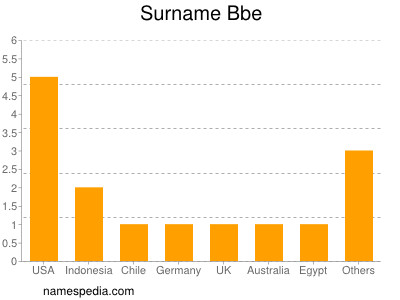 Surname Bbe