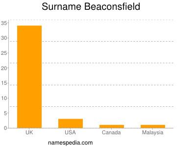 Familiennamen Beaconsfield