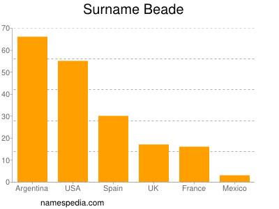 Surname Beade