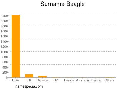 Familiennamen Beagle
