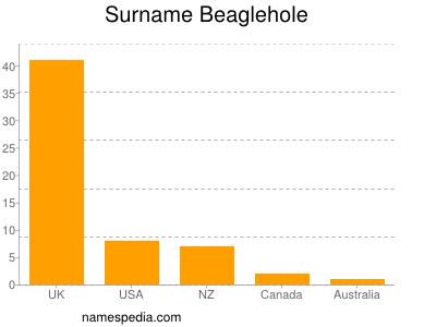 Surname Beaglehole