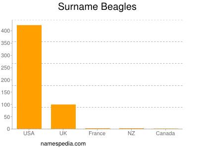 Surname Beagles