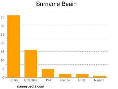 Familiennamen Beain