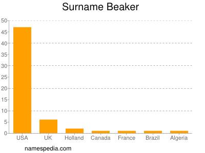 Surname Beaker