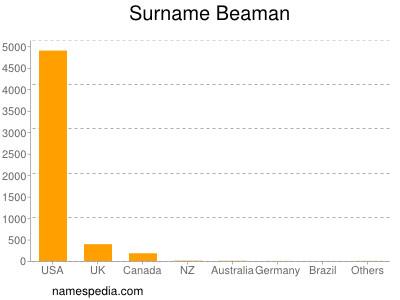 Surname Beaman