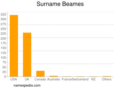 Surname Beames