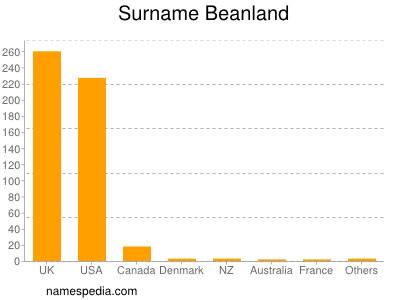 Familiennamen Beanland