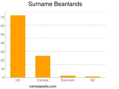 Surname Beanlands
