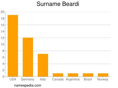 Surname Beardi