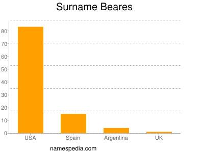 Surname Beares