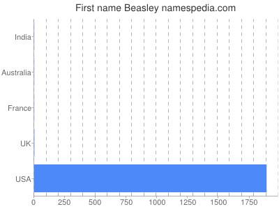 Given name Beasley
