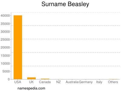 Surname Beasley