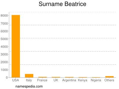 Surname Beatrice