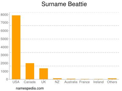 Surname Beattie