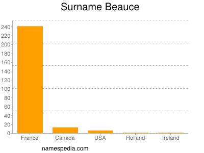 Surname Beauce